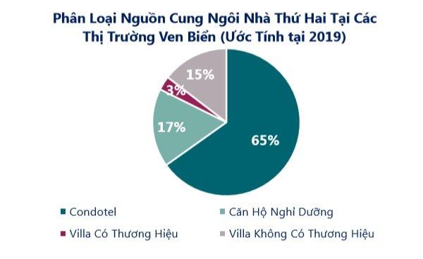 BĐS Nghỉ dưỡng Việt Nam đang ở giai đoạn cực hấp dẫn